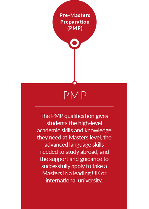 Qualifications PMP