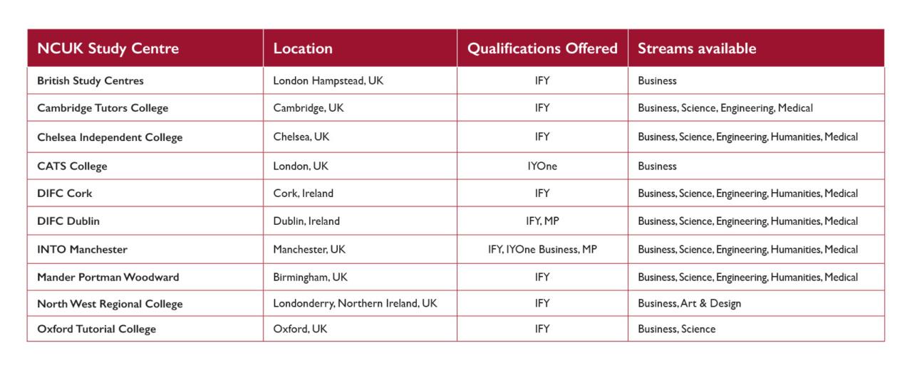 Centros de estudio NCUK en el Reino Unido e Irlanda